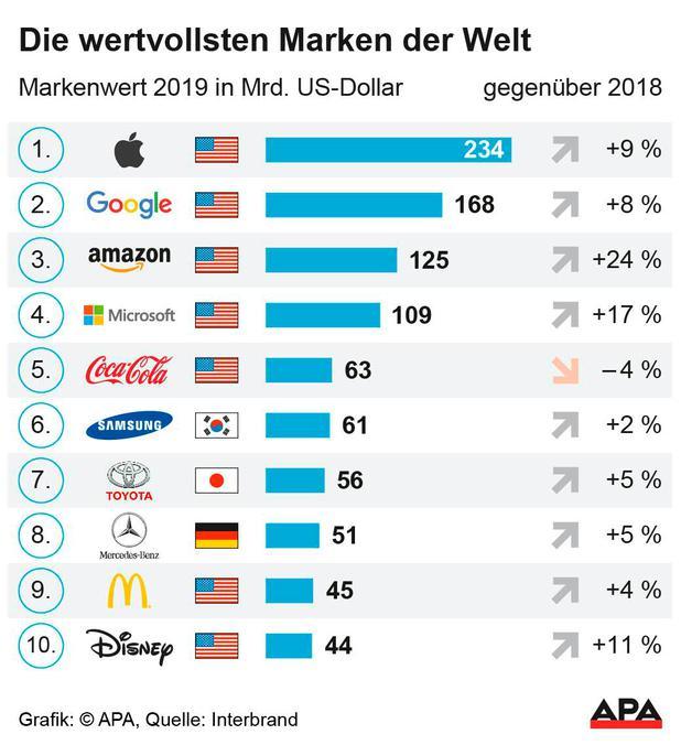 Ranking: Apple ist das wertvollste Unternehmen der Welt