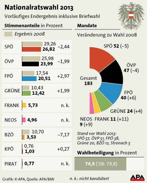 österreich wahl ergebnis