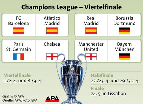 auslosung champions league