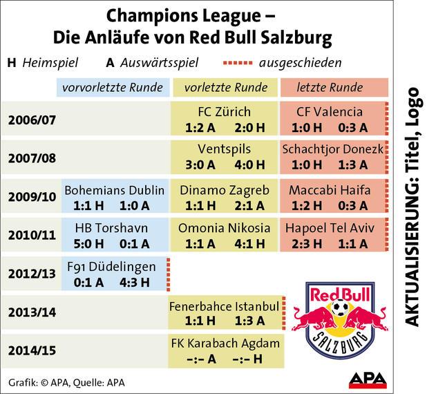 salzburg champions league