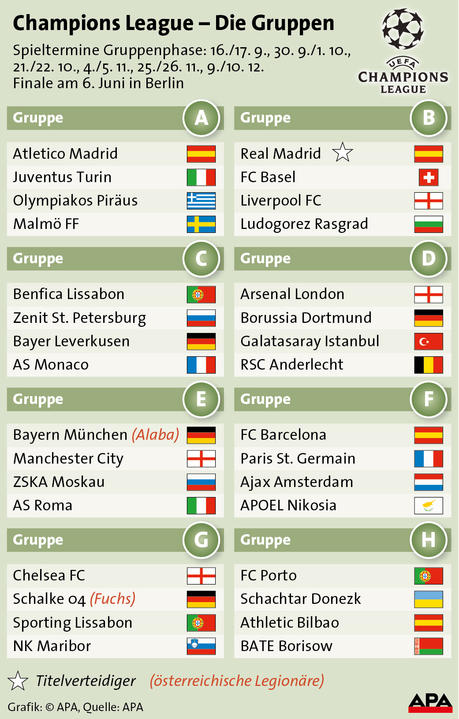bayern cl tabelle