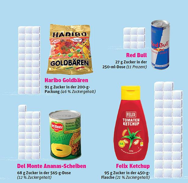 Gesundheit - So viel Zucker steckt in unserem Essen • NEWS.AT