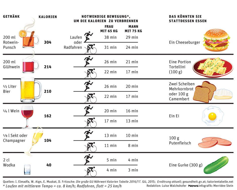 Berühmt Kalorien Alkoholische Getränke Zeitgenössisch ...