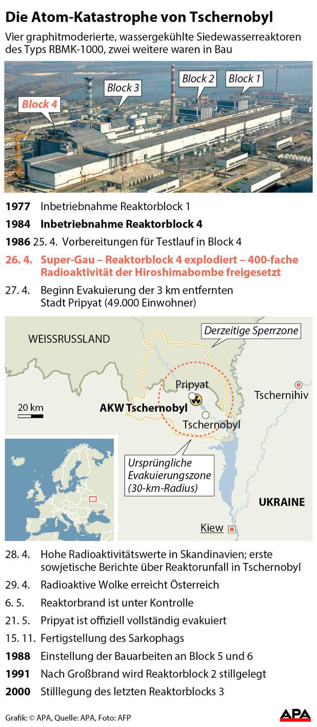 Tihange Gefahrenzone Karte.30 Jahre Nach Tschernobyl Kann Es Wieder Passieren News At