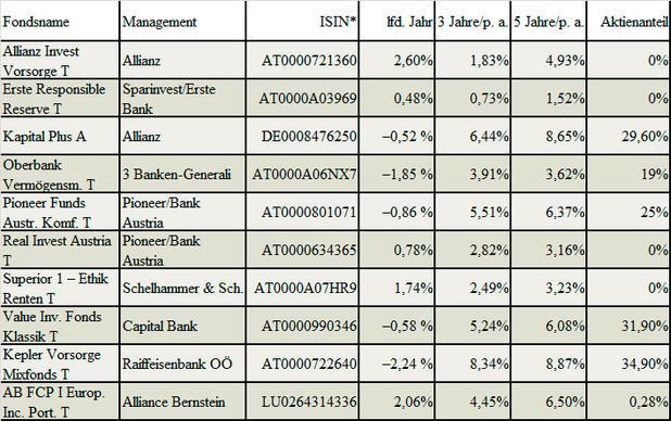 Bei der Suche nach einem Fonds mit niedrigem Risiko und hoher Rendite sollten Anleger die Top-Sektor- und Asset-Allokationen untersuchen, um festzustellen, ob der Fonds über ein gut diversifiziertes Portfolio von Vermögenswerten verfügt.