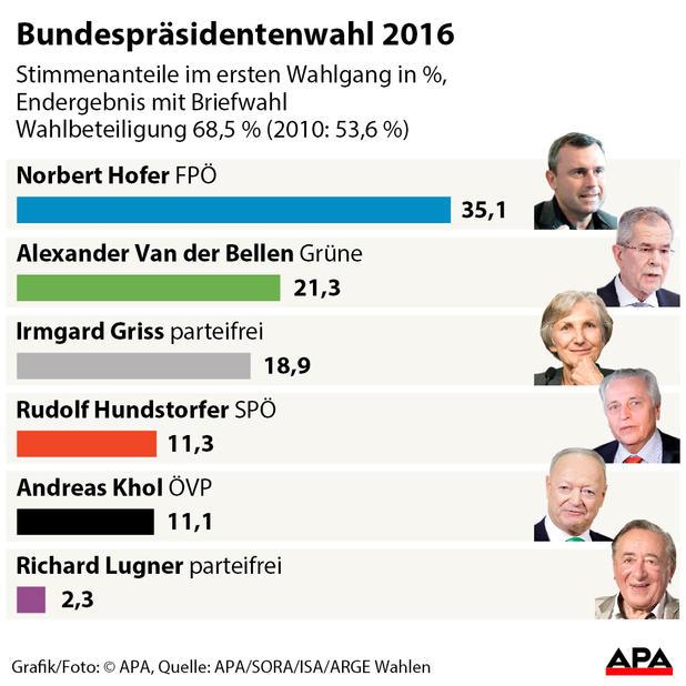 österreich wahl prognose