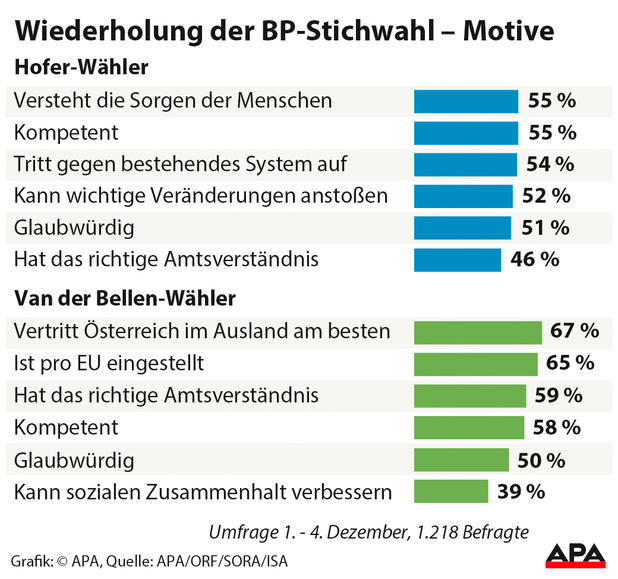 BP-Wahlmotive