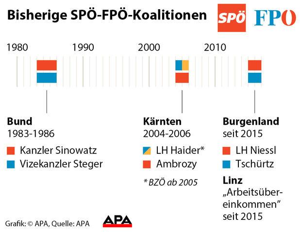 Rot-Blau im Bund: Soll die FPÖ in die nächste Regierung?